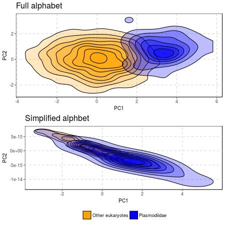 PCA częstości pojedynczych aminokwasów w peptydach sygnałowych. Dopiero uproszczenie alfabetu pokazuje podobieństwa między peptydami sygnałowymi zarodźców malarii i innych eukariotów.